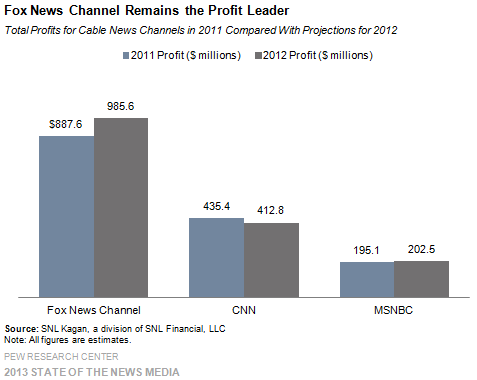 12_Cable_Fox News Channel remains the profit leader