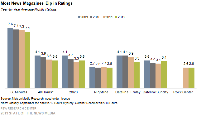 13 Most News Magazines Dip in Ratings