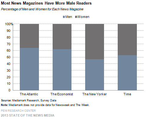 13-Most News Magazines Have More Male Readers