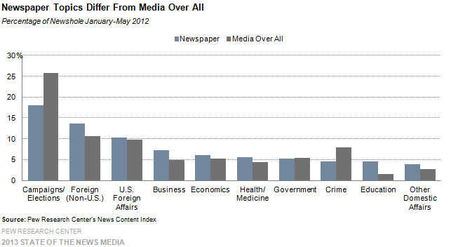 13-Newspapers Topics Differ From Media Over All