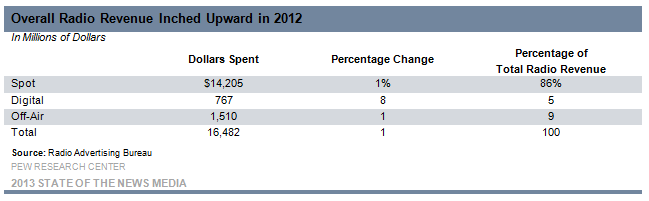 13 Overall Radio Revenue Inched Upward in 2012