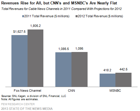 13_Cable_Revenues rise for all but CNN's and MSNBC's are nearly flat