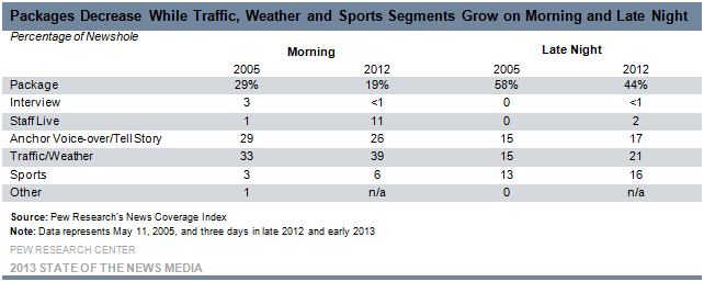 14-Packages Decrease While Traffic, Weather and Sports Segments Grow On Morning and Late Night