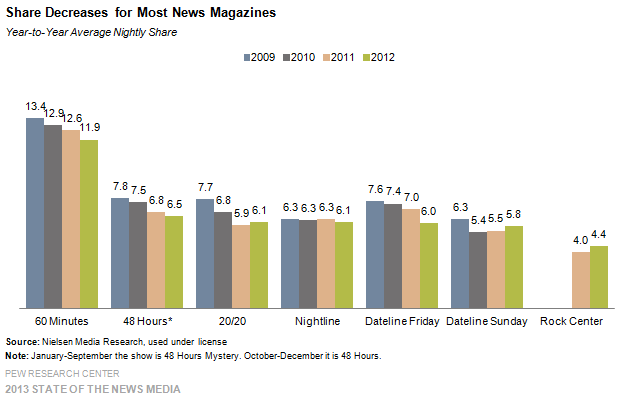 14 Share Decreases for Most Newsmagazines