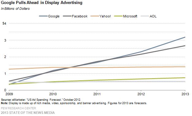 14-google pulls ahead in display advertising