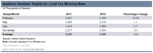 15-Audience Declines Slightly for Local Fox Morning News