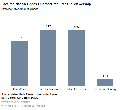 15 Face the Nation Edges Out Meet the Press in Viewership