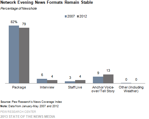 15-Network Evening News Formats Remain Stable