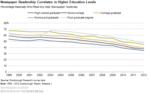 15-Newspaper Readership Correlates to Higher Education Levels