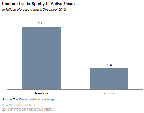 15 Pandora Leads Spotify in Active Users