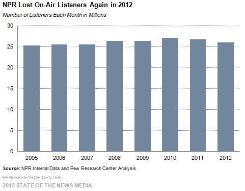 16 NPR Lost On-Air Listeners Again in 2012