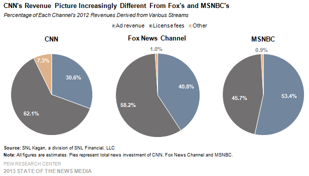 16_Cable_CNNs revenue picture increasingly different from Fox's and MSNBC's
