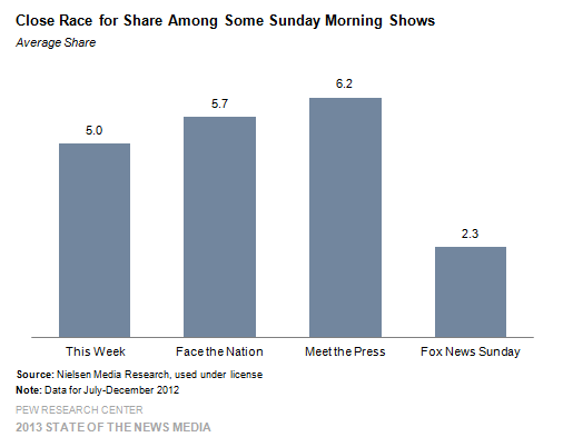17 Close Race for Share Among Some Sunday Morning Shows