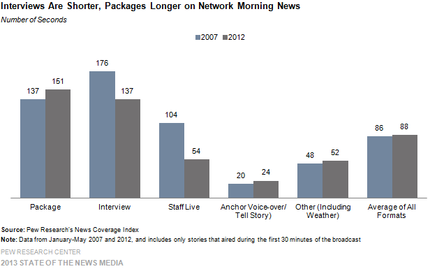 17-Interviews Are Shorter, Packages Longer on Network Morning News