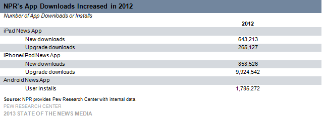 17 NPRs App Downloads Increased in 2012