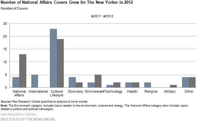17-Number of National Affairs Covers Grew for The New Yorker in 2012