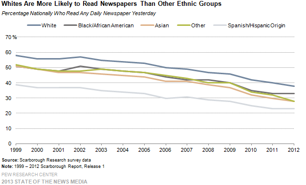 17-Whites Are More Likely to Read Newspapers Than Other Ethnic Groups