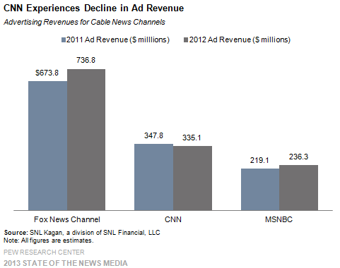 17_Cable_CNN experiences decline in ad revenue