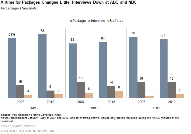 18-Airtime for Packages Changes Little; Interviews Down at ABC and NBC