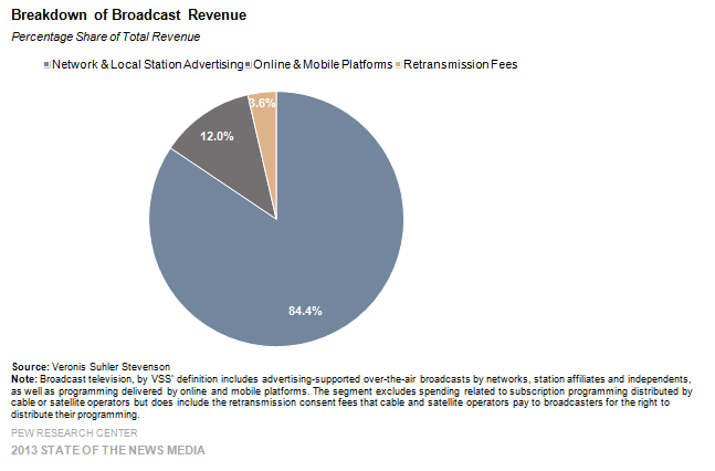 18 Breakdown of Broadcast Revenue