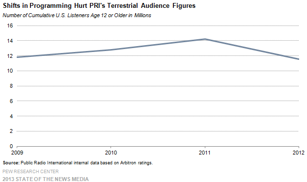 18 Shifts in Programming Hurt PRI's Terrestrial Audience Figures
