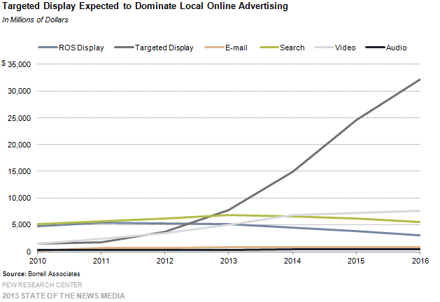 18-Targeted Display Expected to Dominate Local Online Advertising