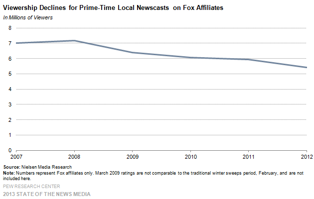 18-Viewership Declines for Prime-Time Local Newscasts on Fox Affiliates