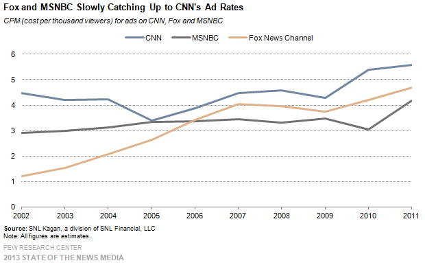 18_Cable_Fox and MSNBC slowly catching up to CNNs ad rates