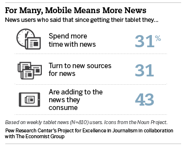 19- For many, mobile means more news
