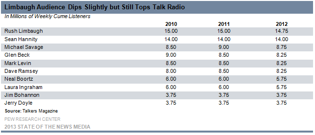 19 Limbaugh Audience Dips Slightly but still Tops Talk Radio