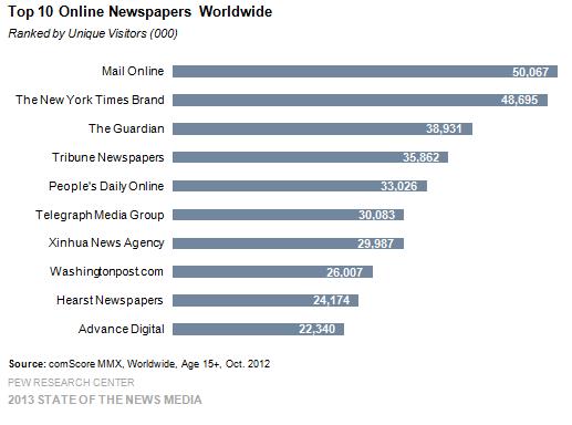 19-Top 10 Online Newspapers Worldwide