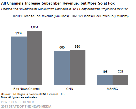 19_Cable_All channels increase subscriber revenue but mostly at Fox