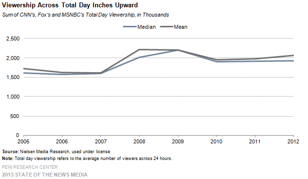 1_Cable_Viewership across total day inches upward