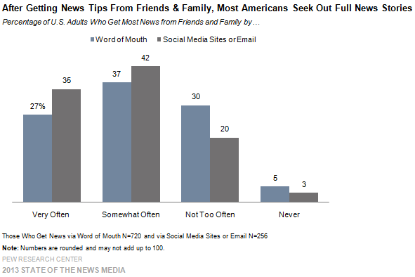 2-After Getting News Tips from Friends & Family, Most Americans Seek Out Full News Stories