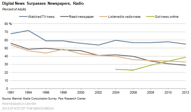 2 Digital News Surpasses Newspapers Radio