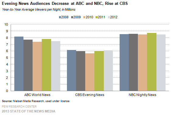 2 Evening News Audiences Decrease at ABC and NBC, Rise at CBS