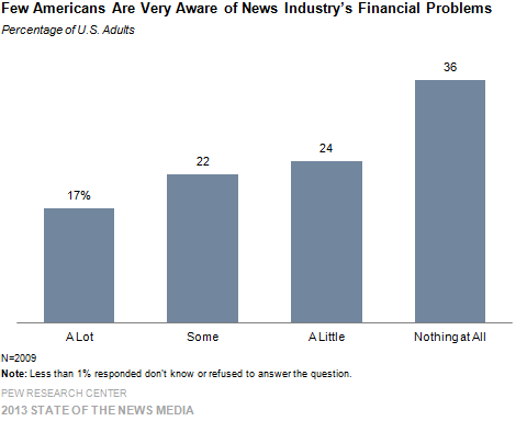 2-Few Americans Are Very Aware of News Industry's Financial Problems