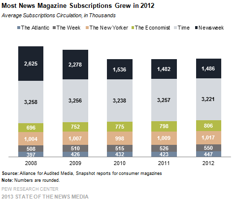 2-Most News Magazine Subscriptions Grew in 2012