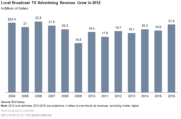 20-Local Broadcast TV Advertising Revenue Grew in 2012