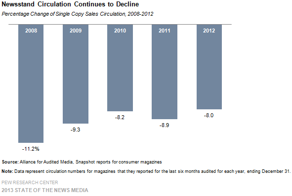 20-Newsstand Circulation Continues to Decline