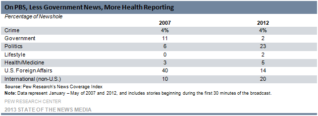20-On PBS, Less Government News, More Health Reporting