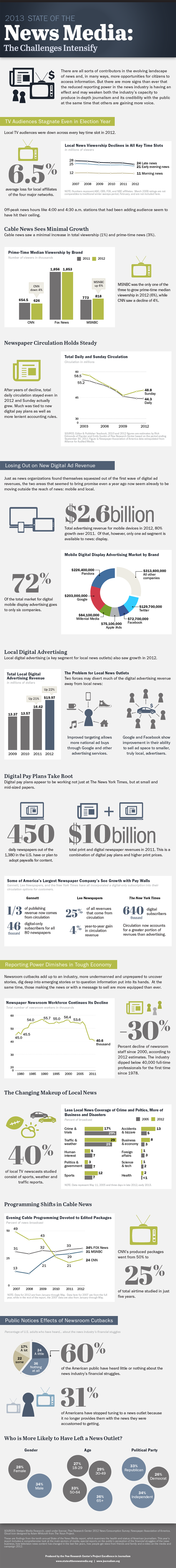 2013 State of the News Media Overview Infographic