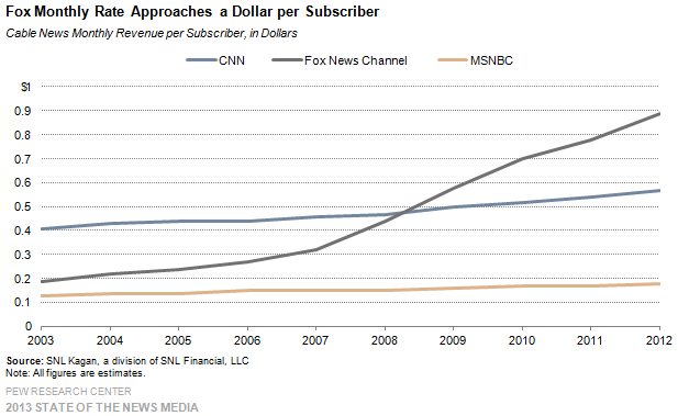 20_Cable_Fox monthly rate approaches a dollar per subscriber