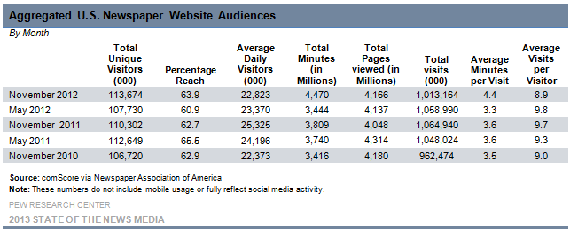 21-Aggregated U.S. Newspaper Website Audiences