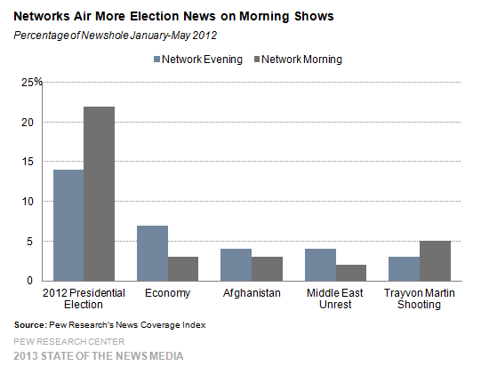 21 Networks Air More Election News on Morning Shows