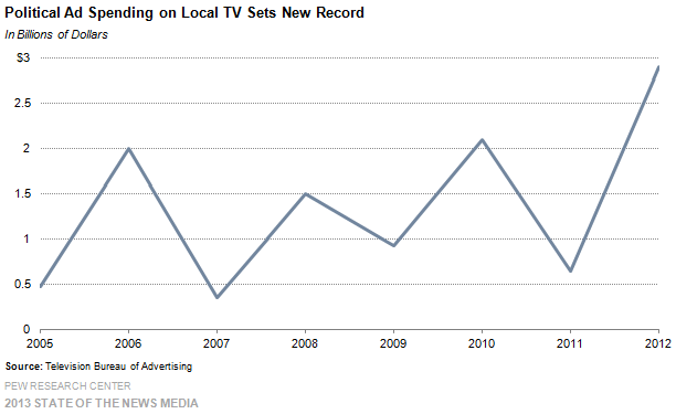 21-Political Ad Spending on Local TV Sets New Record