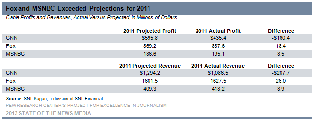 21_Cable_Fox and MSNBC exceeded projections for 2011
