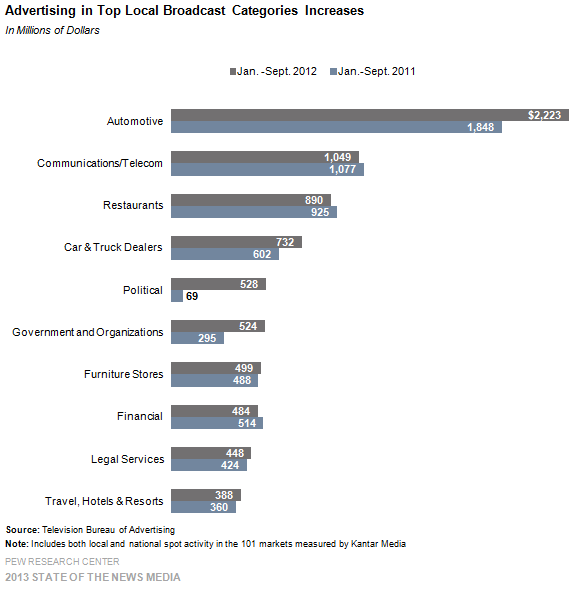 22-Advertising in Top Local Broadcast Categories Increases