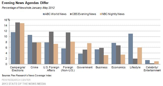 22 Evening News Agendas Differ