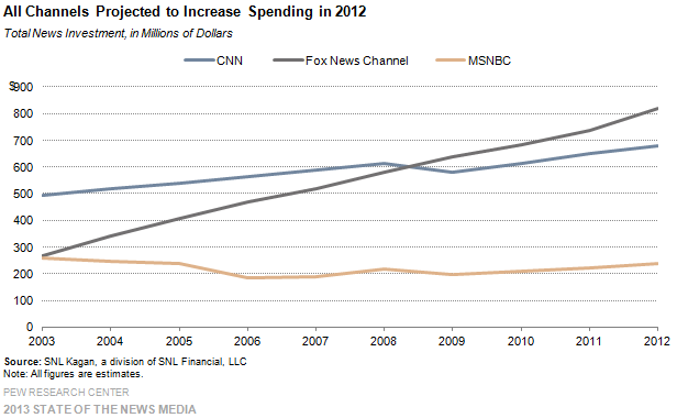 22_Cable_All channesl projected to increase spending in 2012
